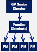 GP Structure