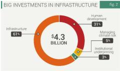 Kenya - investments