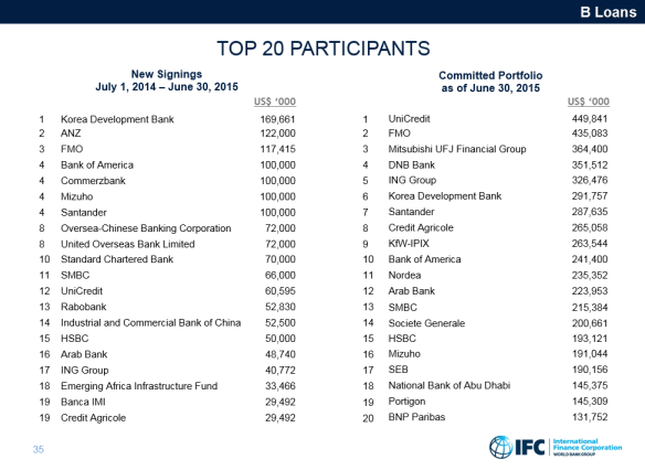 IFC and the Dutch 2015