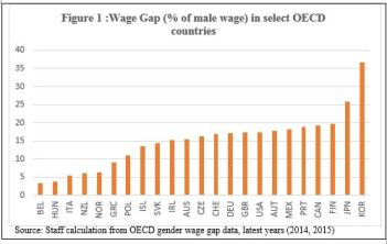 fig1-wages-iwd_blog