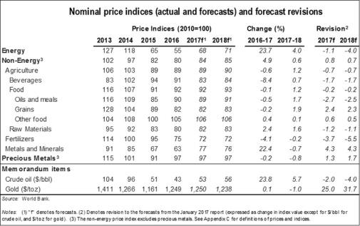 Building Cost Index Netherlands