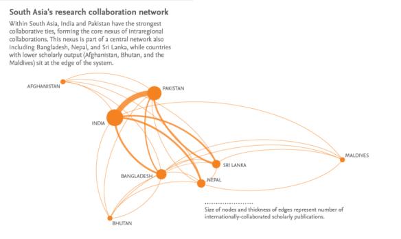 SA research collaboration network