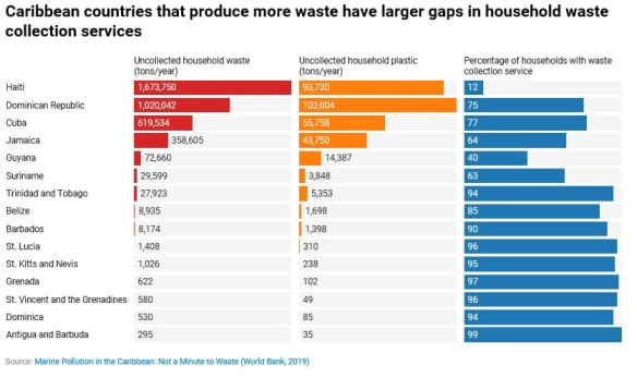 Gap in collection household waste
